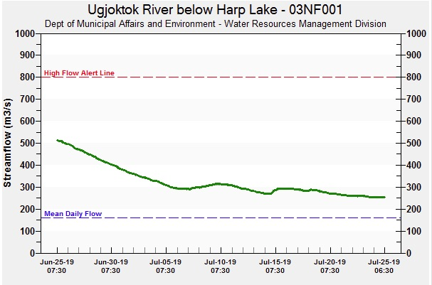 A graph of water levels indicating that the amount of water in the Ugjoktok River is decreasing